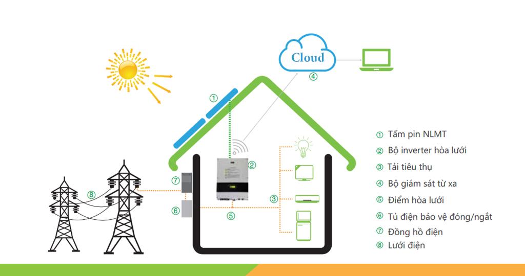 Thành phần điện năng lượng mặt trời hòa lưới