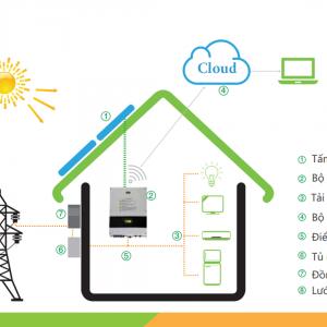 Giải pháp điện năng lượng mặt trời hòa lưới- Grid tie solar
