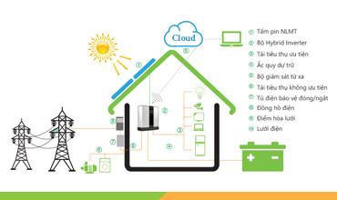 Hệ thống điện năng lượng mặt trời lưu trữ hòa lưới