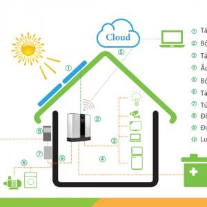 Giải pháp điện năng lượng mặt trời Hybrid – Hybrid solar system