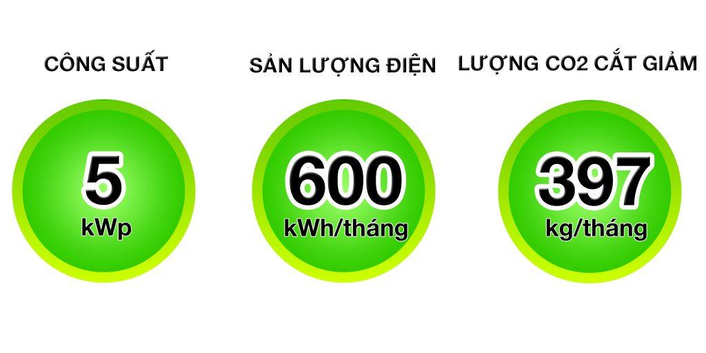 Điện mặt trời 5kw cho phòng khám