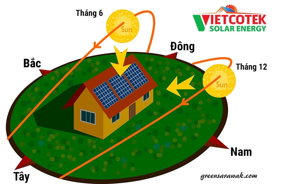 hướng lắp đặt điện năng lượng mặt trời